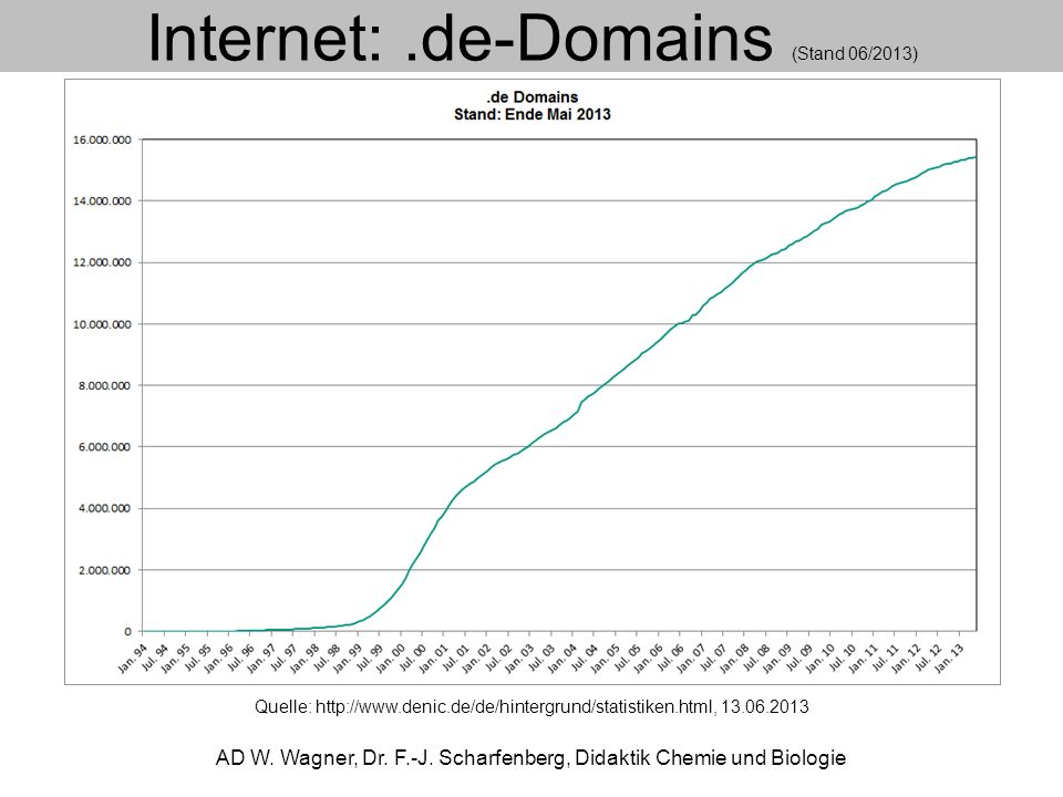 Internet: Globale und lokale Netze AD W.Wagner, Dr.
