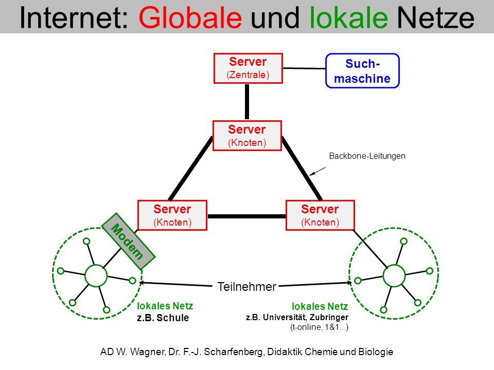 Internet: TCP/IP-Protokoll AD W.Wagner, Dr. F.-J.
