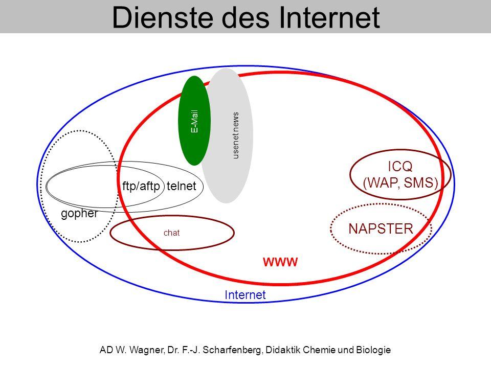 Internet telnetftp/aftp gopher WWW usenet news E-Mail chat ICQ (WAP, SMS) NAPSTER Dienste des Internet AD W.