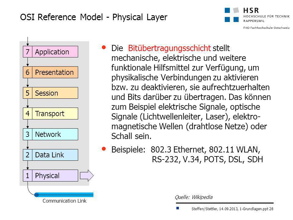 Steffen/Stettler, 14.09.2013, 1-Grundlagen.ppt 28 OSI Reference Model - Physical Layer Application7 Presentation6 Session5 Transport4 Network3 Data Li