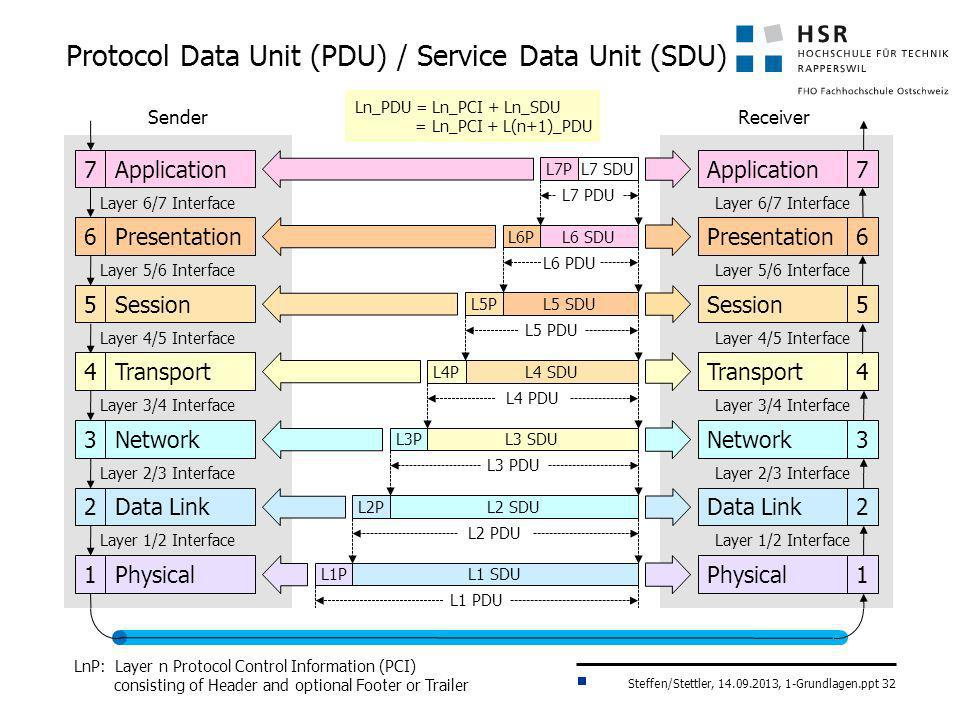 Steffen/Stettler, 14.09.2013, 1-Grundlagen.ppt 32 Protocol Data Unit (PDU) / Service Data Unit (SDU) Application7 Presentation6 Session5 Transport4 Ne