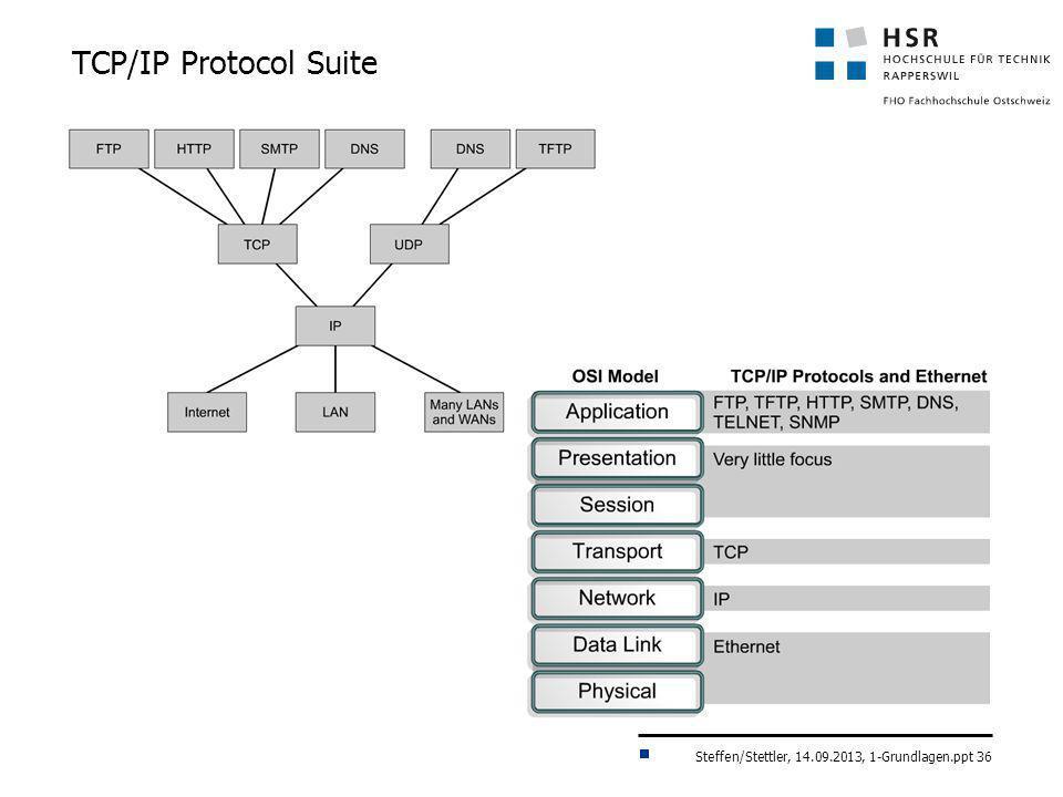 Steffen/Stettler, 14.09.2013, 1-Grundlagen.ppt 36 TCP/IP Protocol Suite