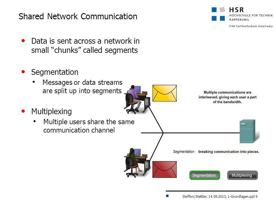 Steffen/Stettler, 14.09.2013, 1-Grundlagen.ppt 9 Shared Network Communication Data is sent across a network in small chunks called segments Segmentati