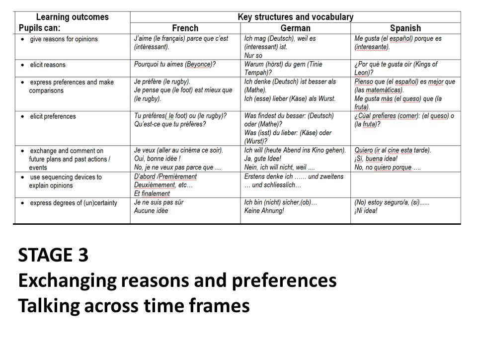STAGE 3 Exchanging reasons and preferences Talking across time frames