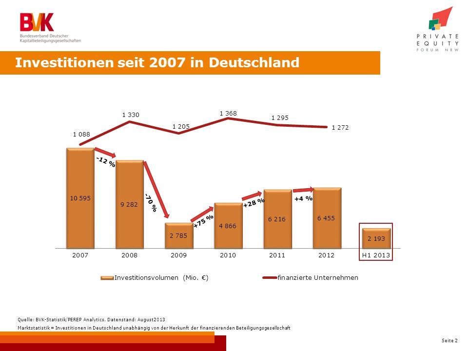 Seite 2 Investitionen seit 2007 in Deutschland -12 % -70 % +75 % Quelle: BVK-Statistik/PEREP Analytics, Datenstand: August2013 Marktstatistik = Investitionen in Deutschland unabhängig von der Herkunft der finanzierenden Beteiligungsgesellschaft +28 % +4 %