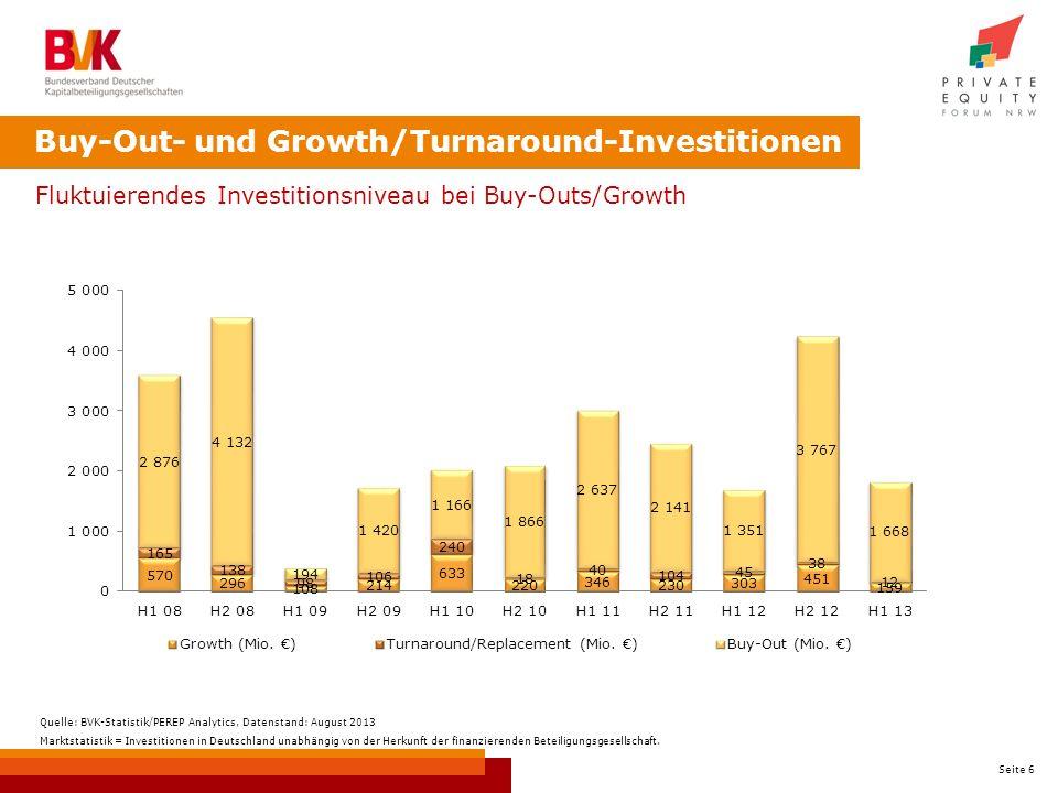 Seite 6 Buy-Out- und Growth/Turnaround-Investitionen Fluktuierendes Investitionsniveau bei Buy-Outs/Growth Quelle: BVK-Statistik/PEREP Analytics, Datenstand: August 2013 Marktstatistik = Investitionen in Deutschland unabhängig von der Herkunft der finanzierenden Beteiligungsgesellschaft.