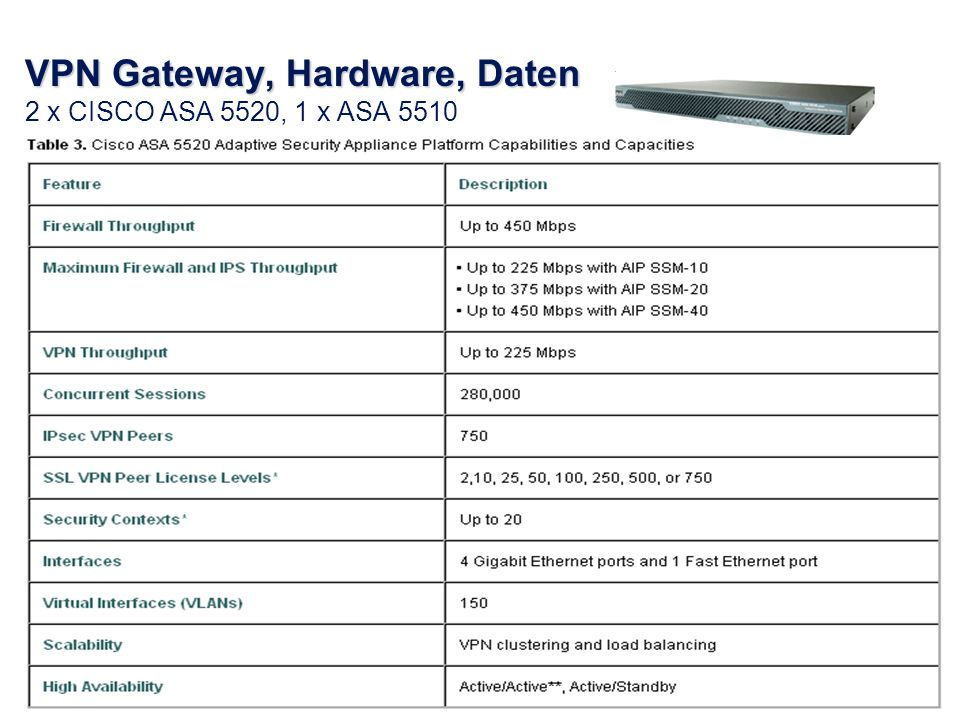 2 VPN Gateway, Hardware, Daten VPN Gateway, Hardware, Daten 2 x CISCO ASA 5520, 1 x ASA 5510