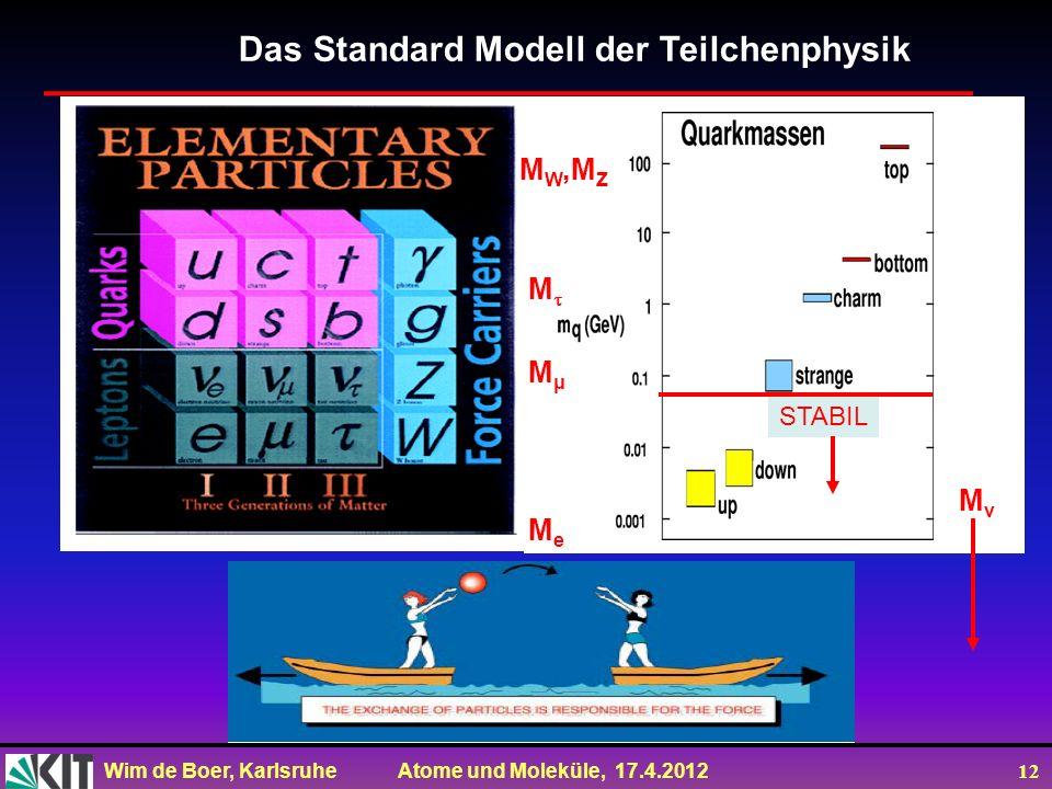 Wim de Boer, Karlsruhe Atome und Moleküle, 17.4.2012 12 Das Standard Modell der Teilchenphysik M W,M Z M MμMμ MeMe MνMν STABIL