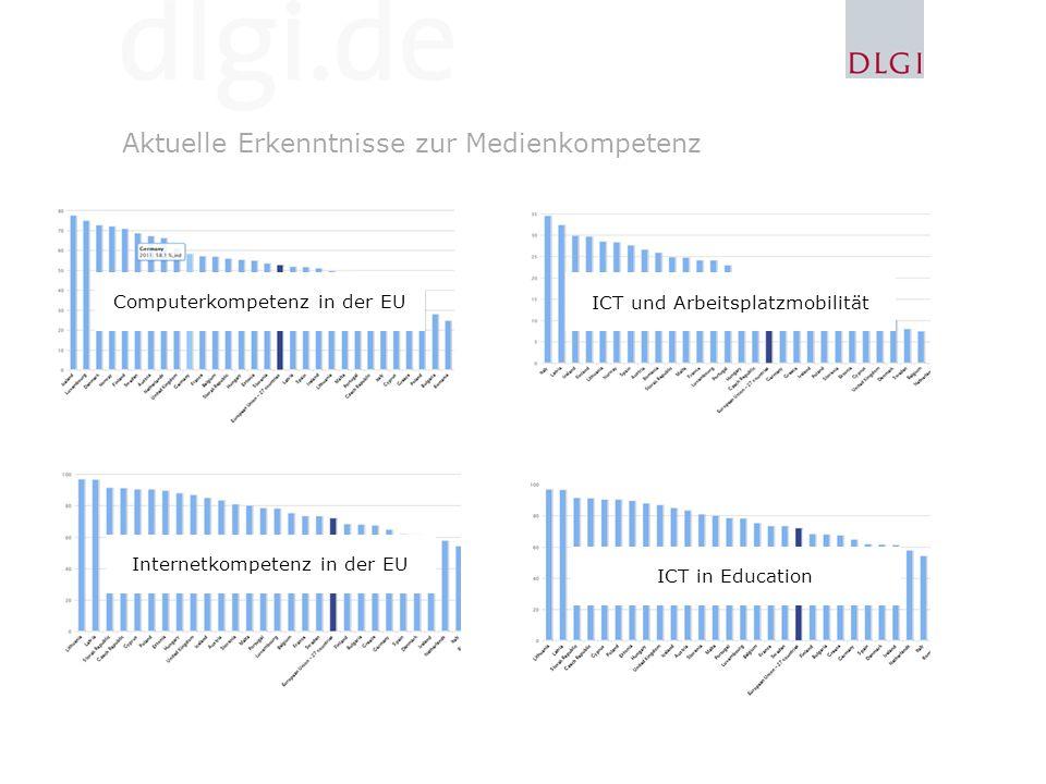 Aktuelle Erkenntnisse zur Medienkompetenz Computerkompetenz in der EU % of individuals with medium or high computer skills (3 or more of 6 computer activities)
