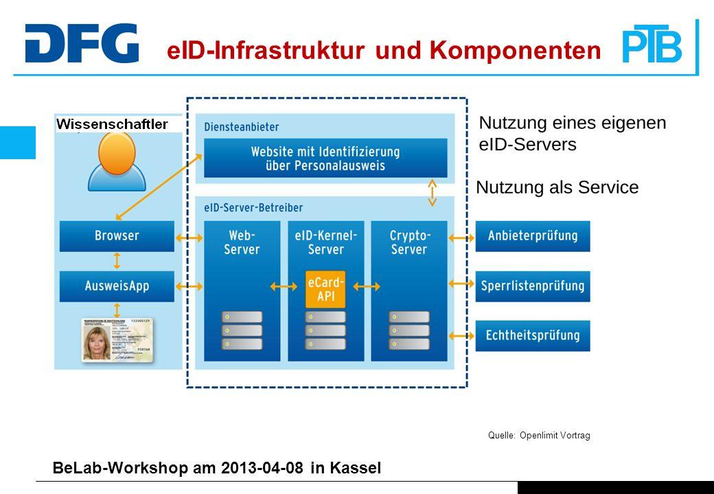 BeLab-Workshop am 2013-04-08 in Kassel eID-Infrastruktur und Komponenten Quelle: Openlimit Vortrag