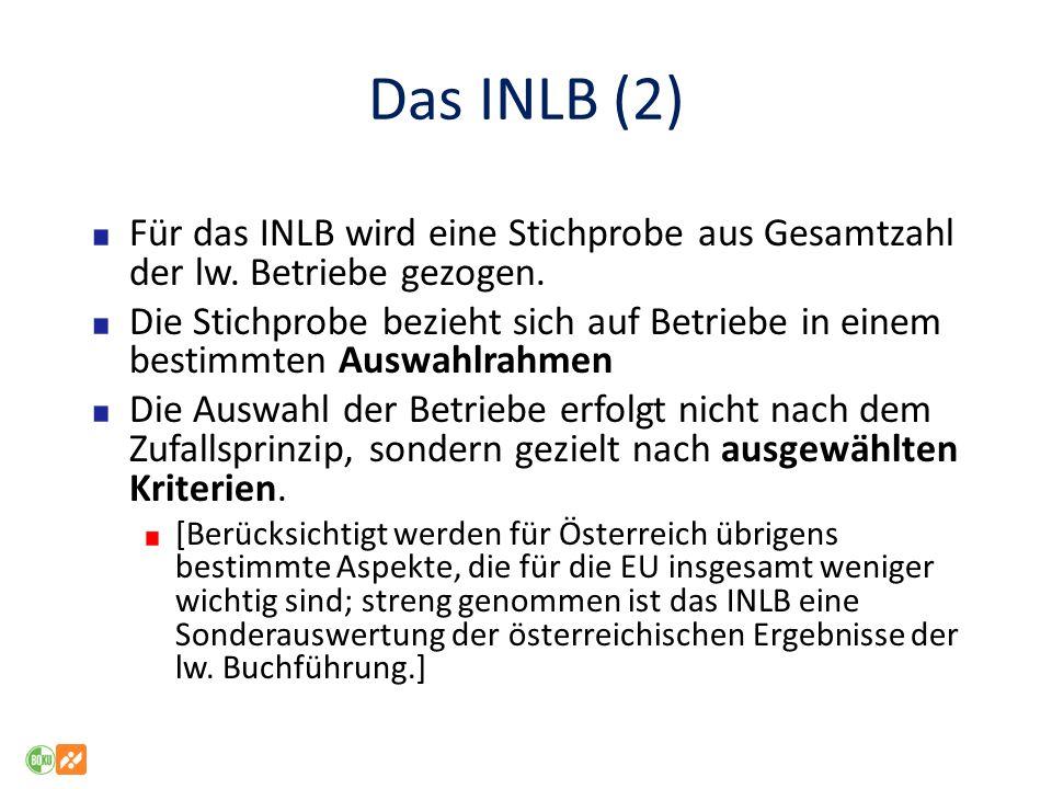 Das INLB (2) Für das INLB wird eine Stichprobe aus Gesamtzahl der lw.
