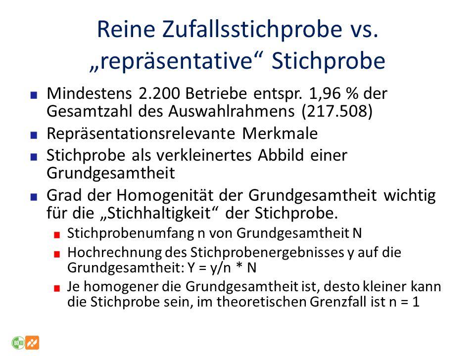 Reine Zufallsstichprobe vs.repräsentative Stichprobe Mindestens 2.200 Betriebe entspr.