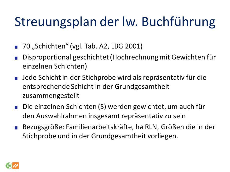 Streuungsplan der lw.Buchführung 70 Schichten (vgl.
