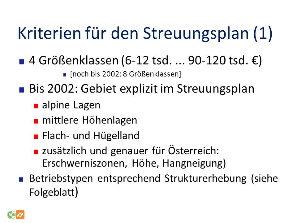 Kriterien für den Streuungsplan (1) 4 Größenklassen (6-12 tsd....