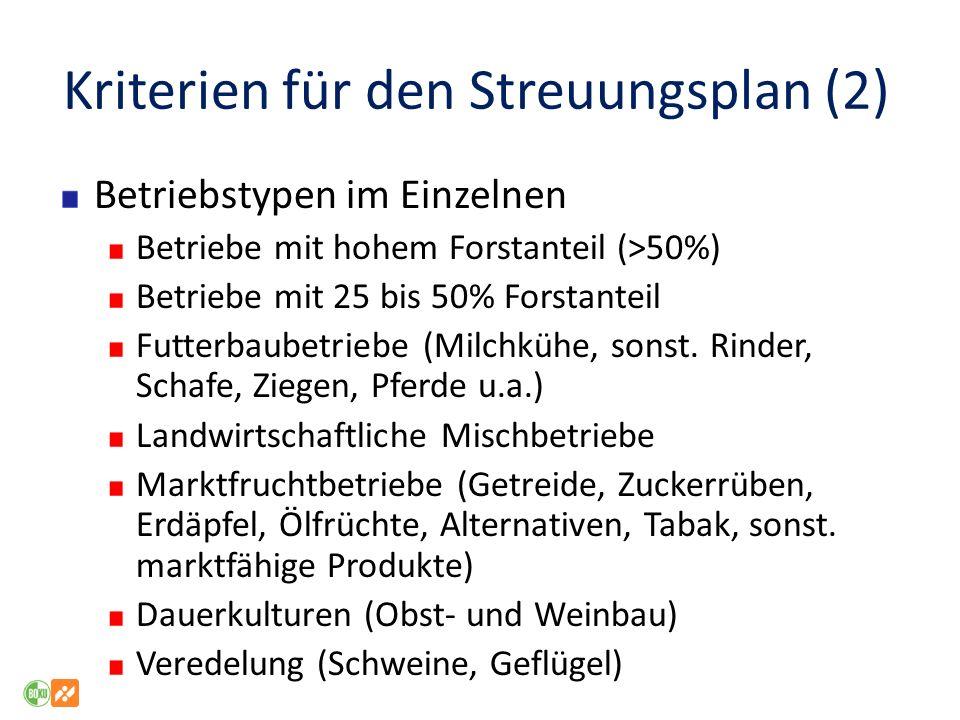 Kriterien für den Streuungsplan (2) Betriebstypen im Einzelnen Betriebe mit hohem Forstanteil (>50%) Betriebe mit 25 bis 50% Forstanteil Futterbaubetriebe (Milchkühe, sonst.