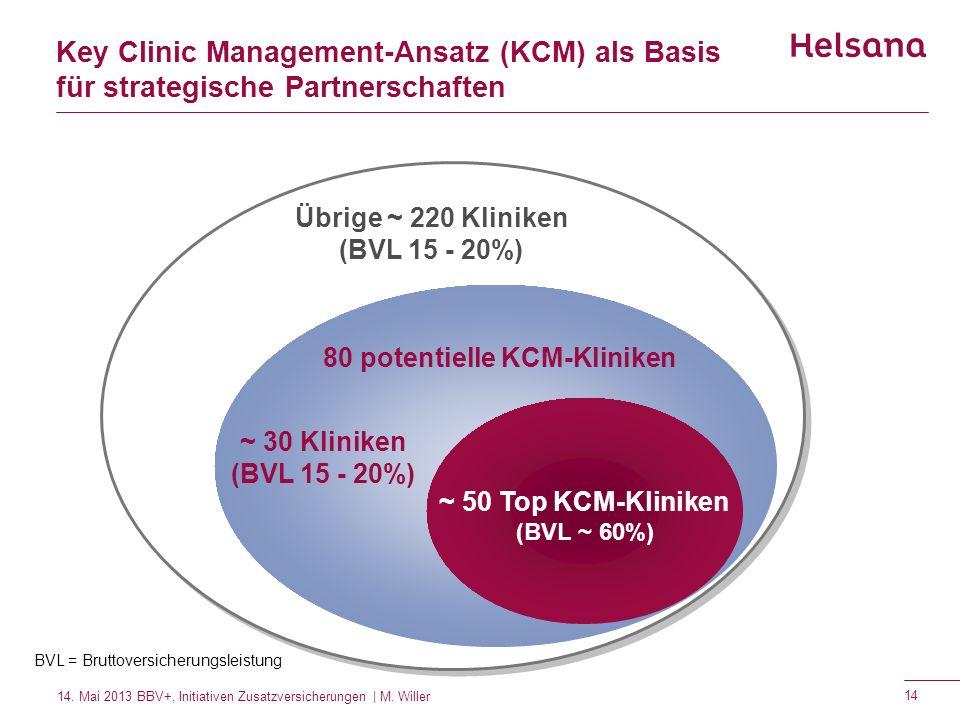 Key Clinic Management-Ansatz (KCM) als Basis für strategische Partnerschaften BVL = Bruttoversicherungsleistung Übrige ~ 220 Kliniken (BVL 15 - 20%) ~