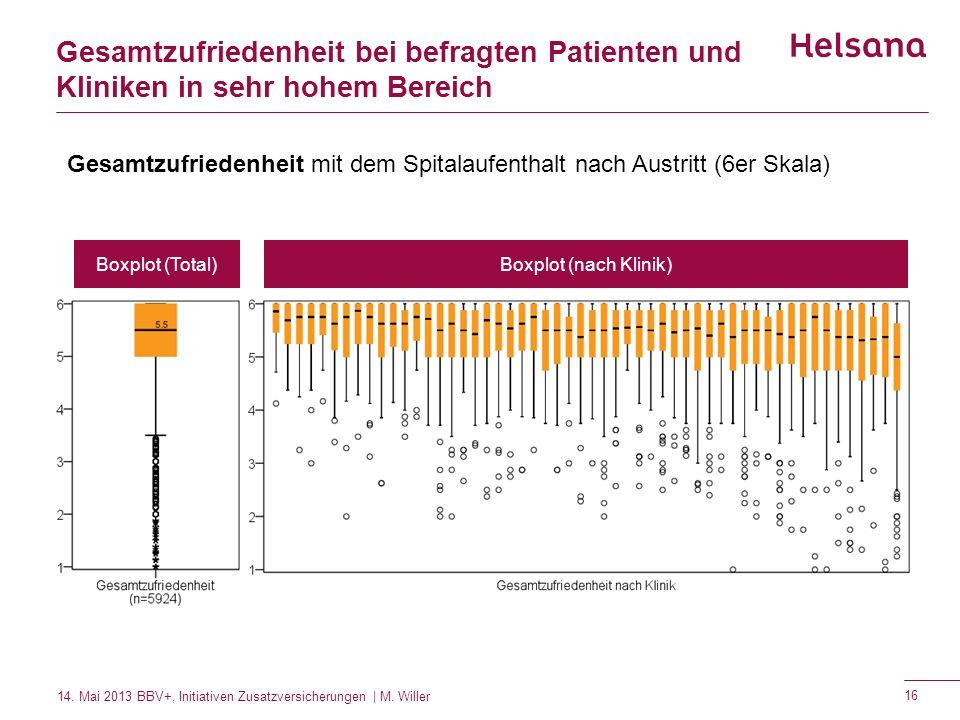 Gesamtzufriedenheit bei befragten Patienten und Kliniken in sehr hohem Bereich Gesamtzufriedenheit mit dem Spitalaufenthalt nach Austritt (6er Skala)