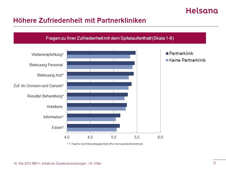 Höhere Zufriedenheit mit Partnerkliniken Fragen zu Ihrer Zufriedenheit mit dem Spitalaufenthalt (Skala 1-6) * T-Test für die Mittelwertsgleichheit (5%