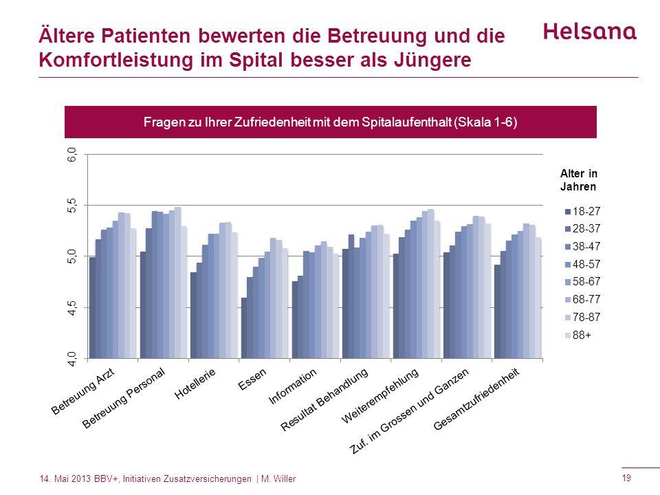 Ältere Patienten bewerten die Betreuung und die Komfortleistung im Spital besser als Jüngere Fragen zu Ihrer Zufriedenheit mit dem Spitalaufenthalt (S