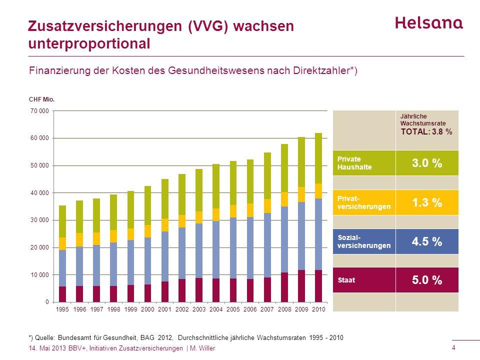 Zusatzversicherungen (VVG) wachsen unterproportional Finanzierung der Kosten des Gesundheitswesens nach Direktzahler*) Staat Sozial- versicherungen Pr
