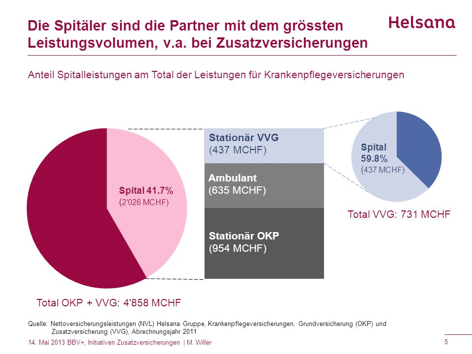 Die Spitäler sind die Partner mit dem grössten Leistungsvolumen, v.a. bei Zusatzversicherungen Quelle: Nettoversicherungsleistungen (NVL) Helsana Grup