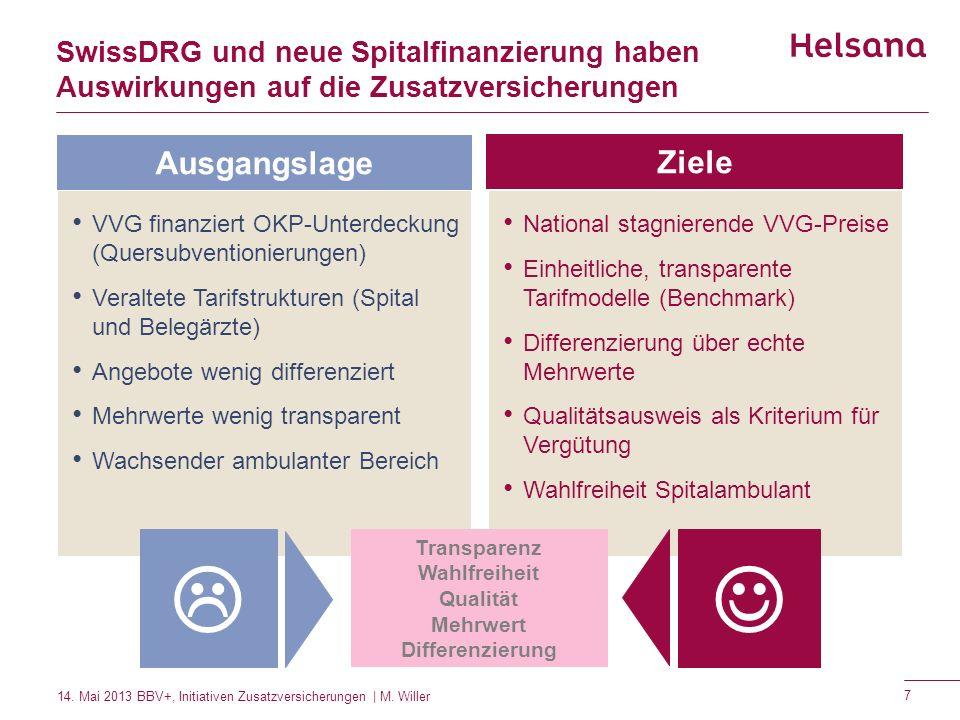 SwissDRG und neue Spitalfinanzierung haben Auswirkungen auf die Zusatzversicherungen VVG finanziert OKP-Unterdeckung (Quersubventionierungen) Veraltet