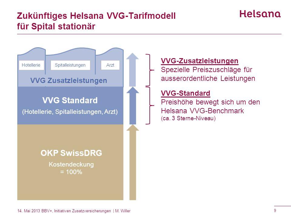 Zukünftiges Helsana VVG-Tarifmodell für Spital stationär OKP SwissDRG Kostendeckung = 100% VVG Standard (Hotellerie, Spitalleistungen, Arzt) Hotelleri