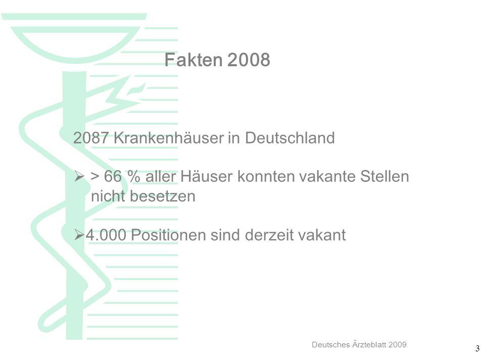 3 Fakten 2008 Deutsches Ärzteblatt 2009 2087 Krankenhäuser in Deutschland > 66 % aller Häuser konnten vakante Stellen nicht besetzen 4.000 Positionen