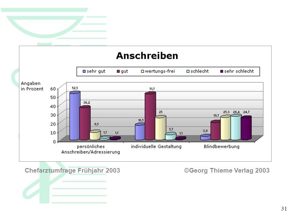 31 Chefarztumfrage Frühjahr 2003 ©Georg Thieme Verlag 2003