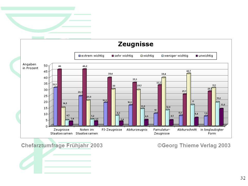 32 Chefarztumfrage Frühjahr 2003 ©Georg Thieme Verlag 2003