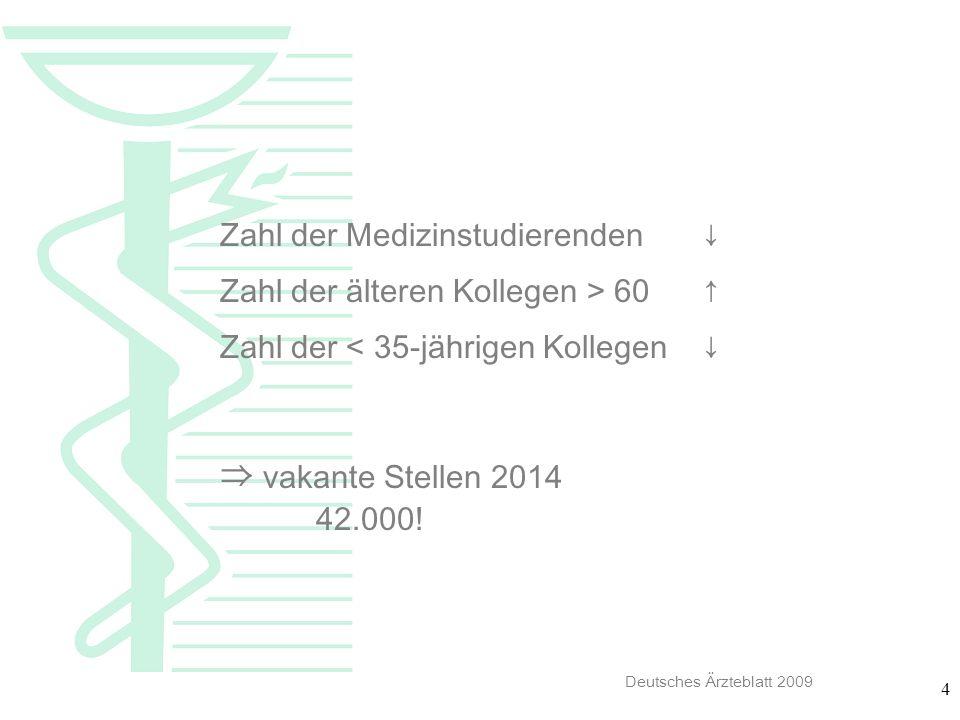 4 Zahl der Medizinstudierenden Zahl der älteren Kollegen > 60 Zahl der < 35-jährigen Kollegen vakante Stellen 2014 42.000! Deutsches Ärzteblatt 2009