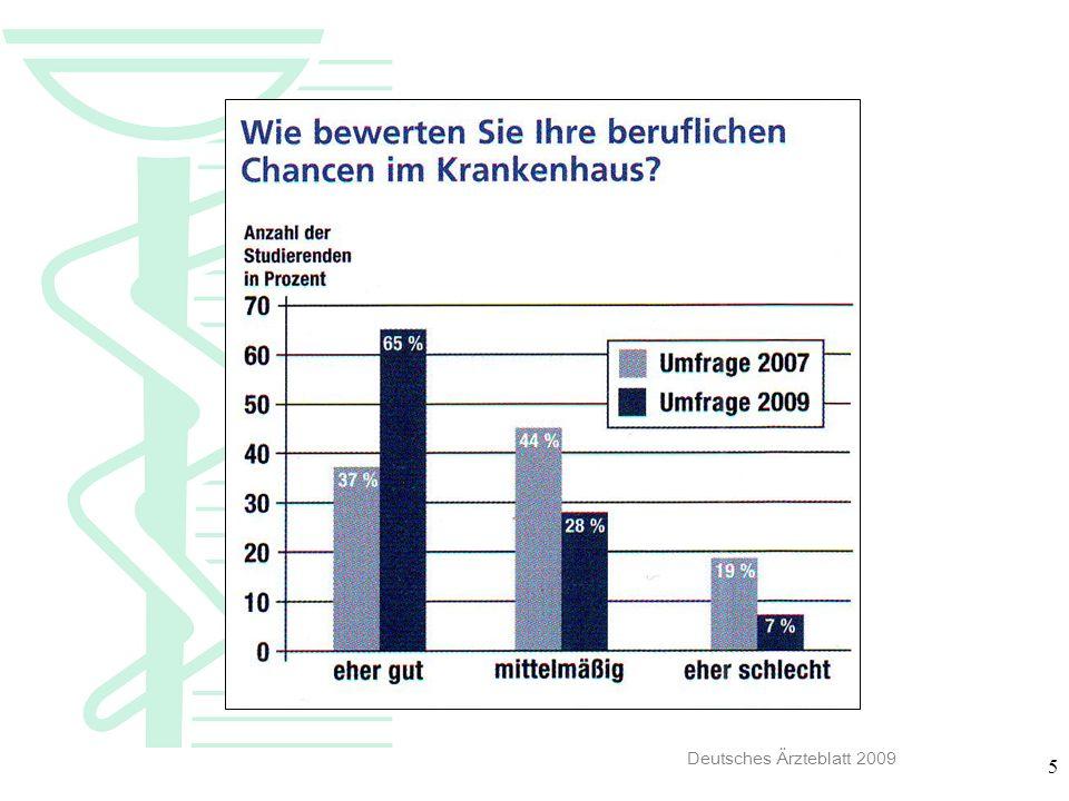 6 Befragung Abwanderungstendenzen (Ausland) 44 % 2007 66 % 2005 Paracelsus-Klinik Schöneck