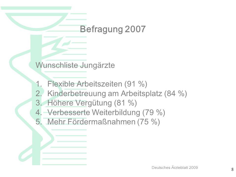8 Befragung 2007 Wunschliste Jungärzte 1.Flexible Arbeitszeiten (91 %) 2.Kinderbetreuung am Arbeitsplatz (84 %) 3.Höhere Vergütung (81 %) 4.Verbessert