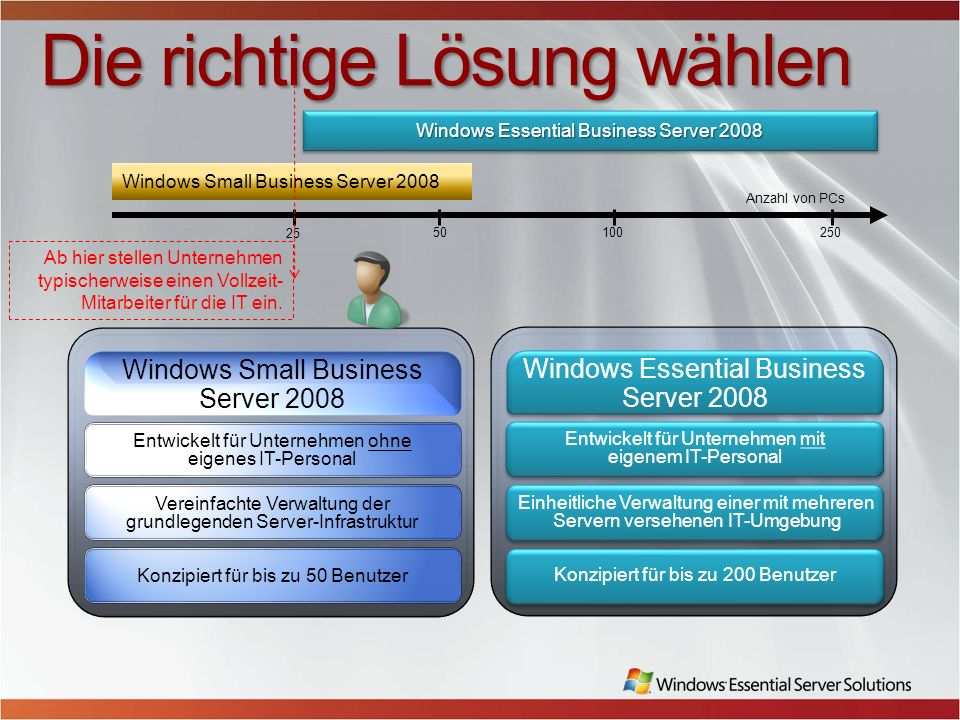 The Line of Business Support is Limited Myth My applications are not supported on Windows SBS 2008 More third party support than ever before No real difference between Windows Server 2008 and Windows SBS 2008 given the new architecture of this version Premium is completely industry standard (so there should be no objections) Second license of Windows Server 2008 Standard included with Windows SBS Premium Also shipping both 32-bit or 64-bit offered SQL Server 2008 Standard for Small Business Also shipping SQL Server 2005 Standard (for one year after Release to Manufacturing) Partner support deep and widely available