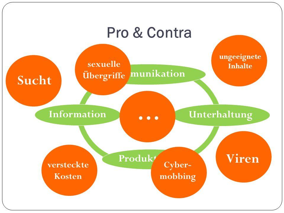 Pro & Contra Internet Kommunikation Unterhaltung Produktivität Information Sucht ungeeignete Inhalte versteckte Kosten Viren Cyber- mobbing sexuelle Übergriffe …
