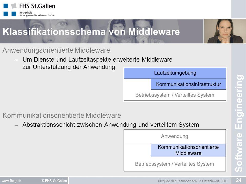 Mitglied der Fachhochschule Ostschweiz FHO 24 www.fhsg.ch © FHS St.Gallen Software Engineering Klassifikationsschema von Middleware Anwendungsorientie