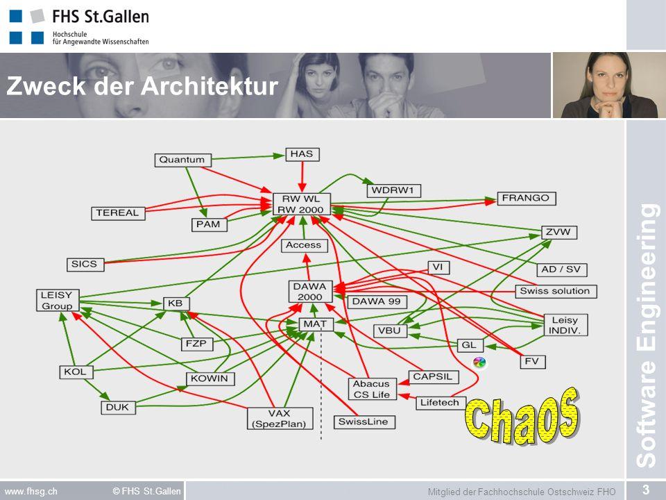 Mitglied der Fachhochschule Ostschweiz FHO 14 www.fhsg.ch © FHS St.Gallen Software Engineering Architekturmodelle Single-Tier Client-Server-Architekturmodell –Basismodell: Client Consumer Server Provider Peer-to-Peer-Architekturmodell –Ausgebautes Service-Modell: Service-Provider Service Consumer –Modell des Internet!