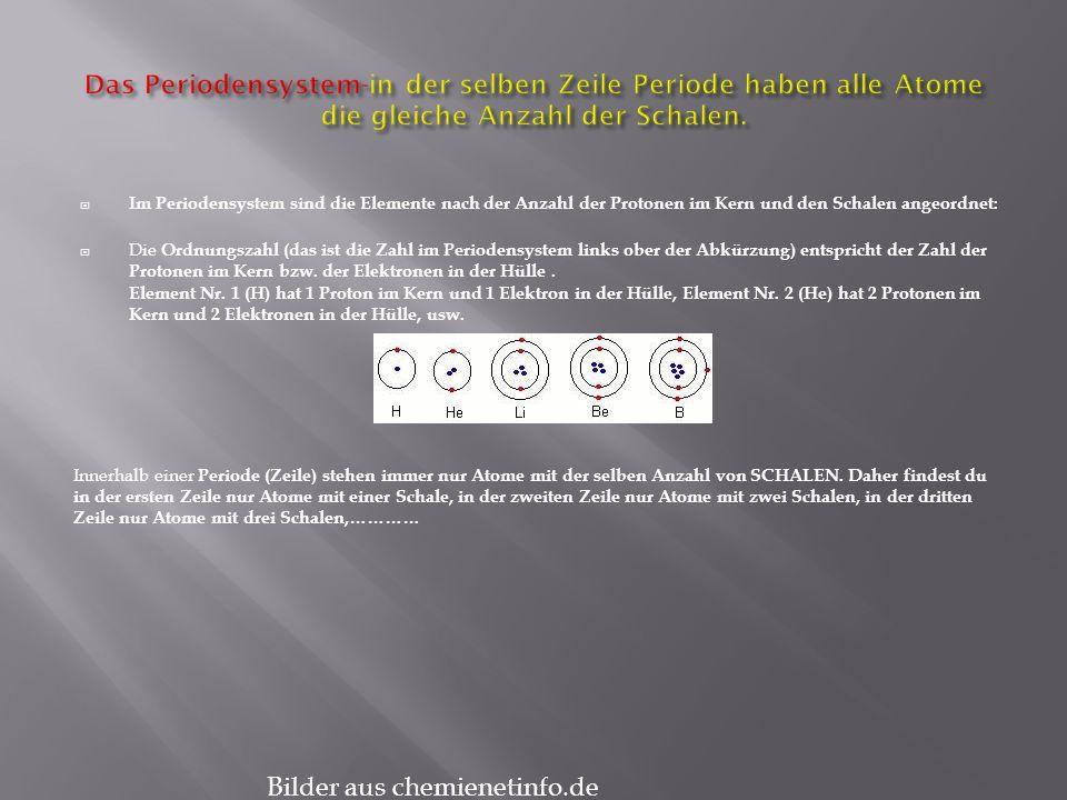Im Periodensystem sind die Elemente nach der Anzahl der Protonen im Kern und den Schalen angeordnet: Die Ordnungszahl (das ist die Zahl im Periodensystem links ober der Abkürzung) entspricht der Zahl der Protonen im Kern bzw.