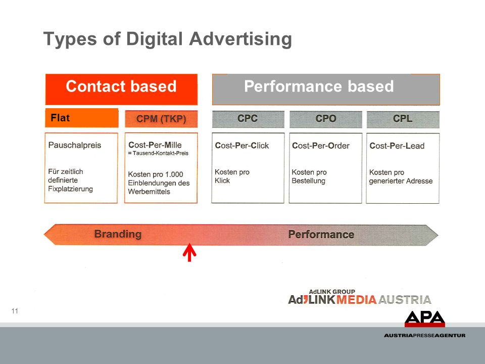 Types of Digital Advertising 11 Contact basedPerformance based Flat