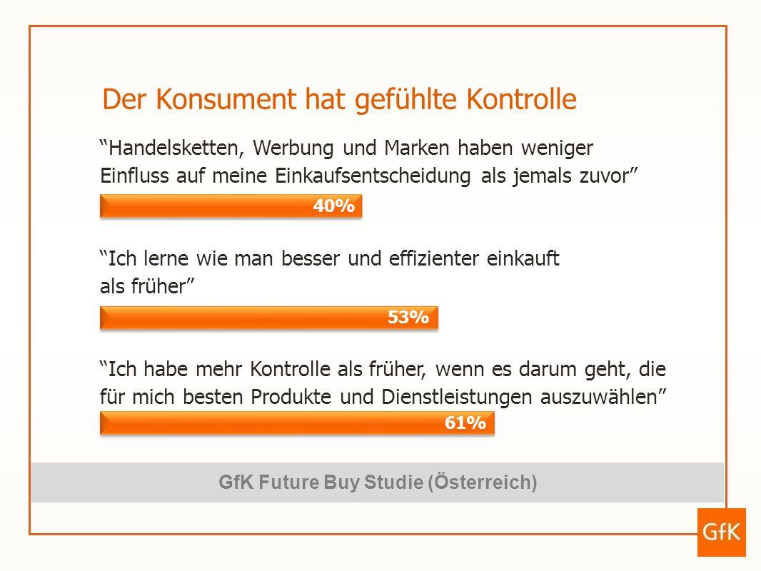 Lesen von Erfahrungsberichten anderer (z.B.: Blogs/Foren) Gezielte Suche nach dem günstigsten Preis/Angebot Einholen von Informationen zum Produkt / zur Dienstleistung Das Internet als Informationsquelle GfK Future Buy Studie (Österreich) 58% 74% 91% 36% 46% 56%