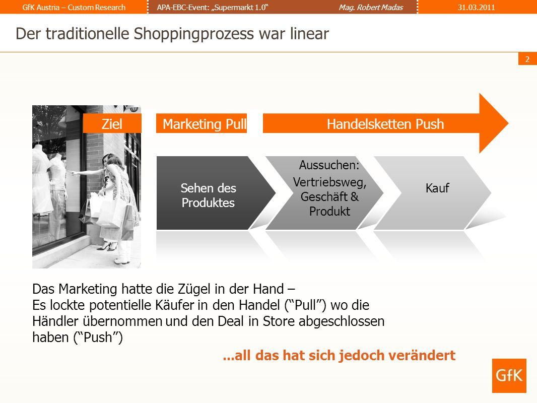 3 GfK Austria – Custom ResearchAPA-EBC-Event: Supermarkt 1.0 Mag.