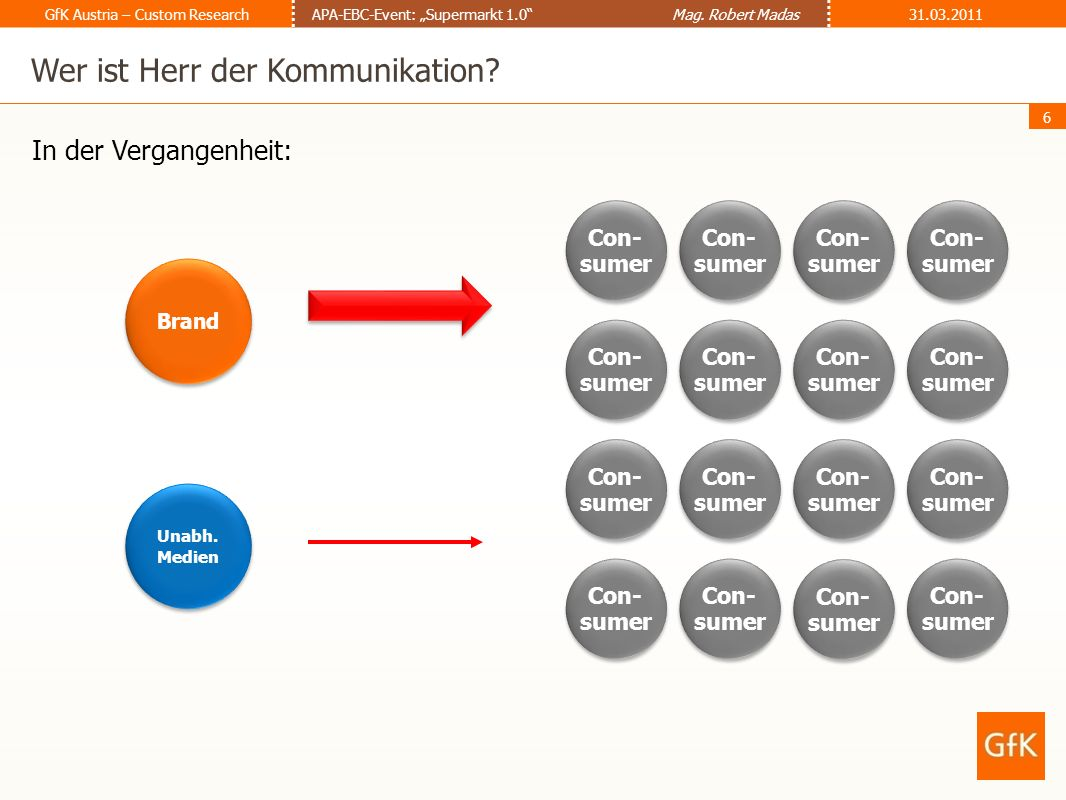 7 GfK Austria – Custom ResearchAPA-EBC-Event: Supermarkt 1.0 Mag.