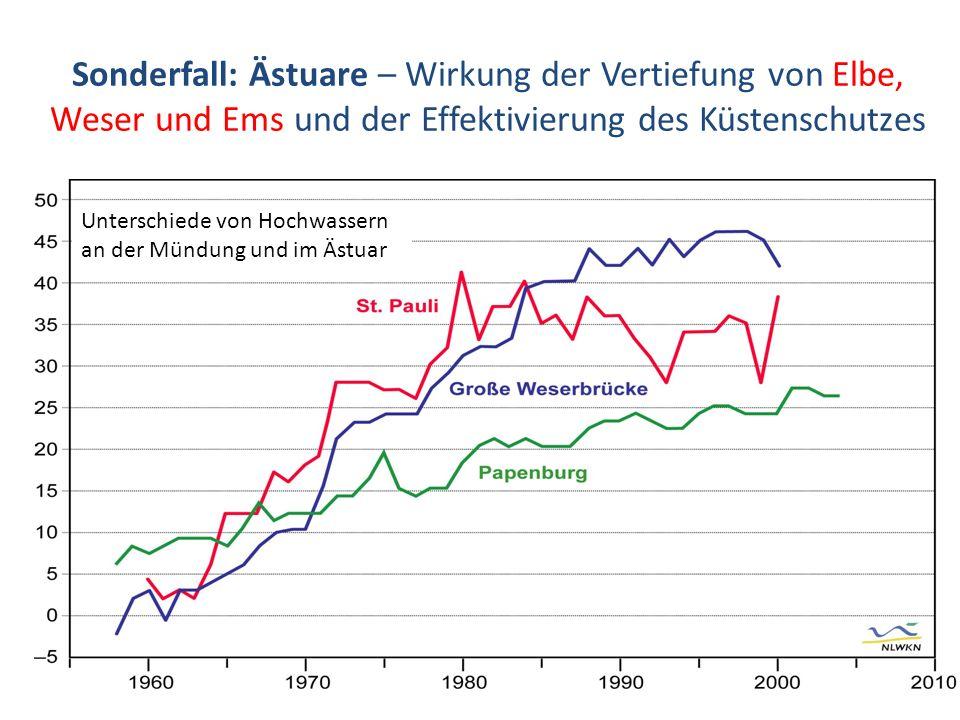Sonderfall: Ästuare – Wirkung der Vertiefung von Elbe, Weser und Ems und der Effektivierung des Küstenschutzes Unterschiede von Hochwassern an der Mün
