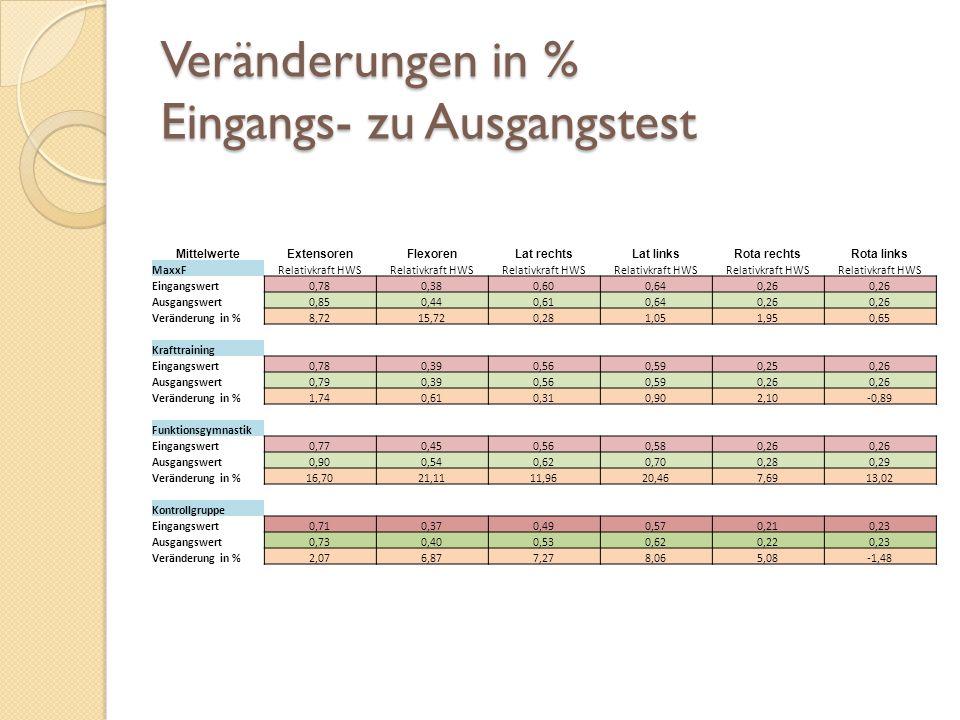 Veränderungen in % Eingangs- zu Ausgangstest MittelwerteExtensorenFlexorenLat rechtsLat linksRota rechtsRota links MaxxFRelativkraft HWS Eingangswert0