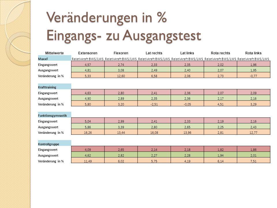 Veränderungen in % Eingangs- zu Ausgangstest MittelwerteExtensorenFlexorenLat rechtsLat linksRota rechtsRota links MaxxFRelativkraft BWS/LWS Eingangsw