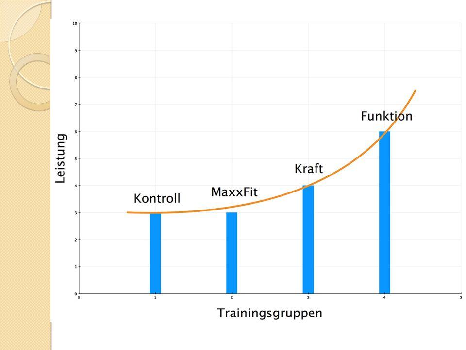 Vergleich der Absolutkraft von HWS/BWS/LWS
