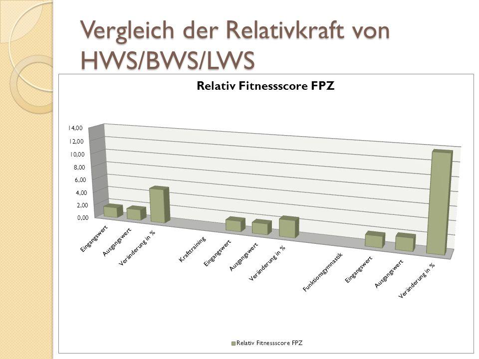 Vergleich der Relativkraft von HWS/BWS/LWS t-Statistik-1,88 P(T<=t) einseitig0,04