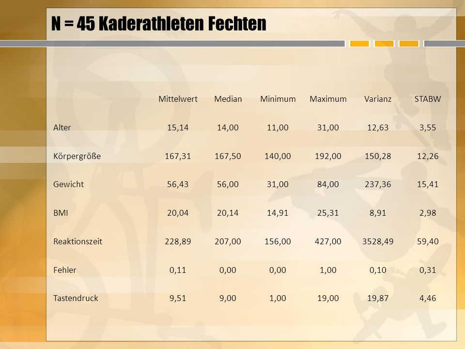 N = 45 Kaderathleten Fechten MittelwertMedianMinimumMaximumVarianzSTABW Alter15,1414,0011,0031,0012,633,55 Körpergröße167,31167,50140,00192,00150,2812