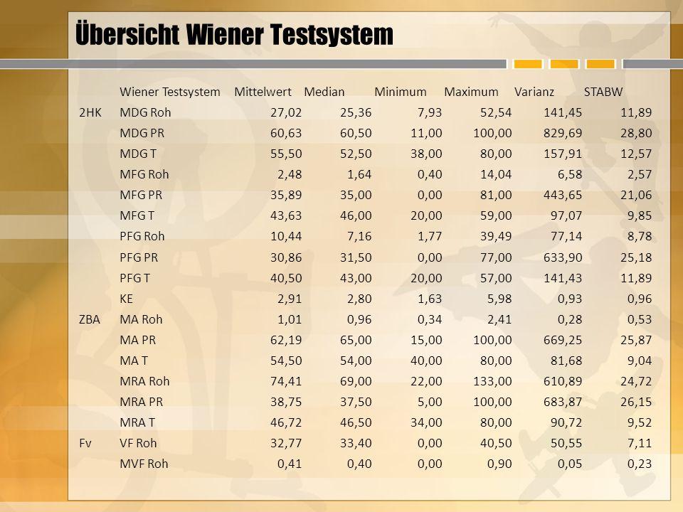 Übersicht Wiener Testsystem Wiener TestsystemMittelwertMedianMinimumMaximumVarianzSTABW 2HKMDG Roh27,0225,367,9352,54141,4511,89 MDG PR60,6360,5011,00