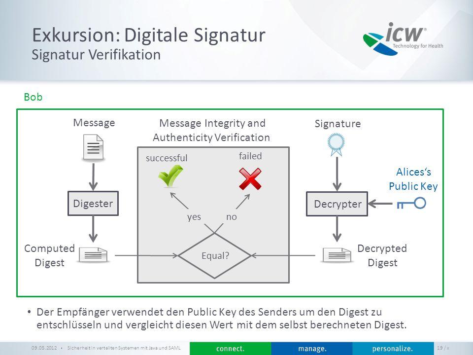 / x Exkursion: Digitale Signatur Sicherheit in verteilten Systemen mit Java und SAML 19 Signatur Verifikation 09.05.2012 Alicess Public Key Der Empfän